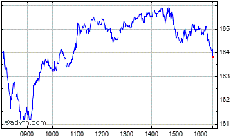 Intraday Melrose Chart