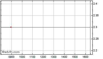Intraday Management Res Chart