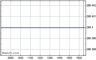Intraday Morrison Chart