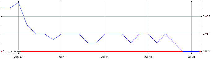 1 Month Mosman Oil And Gas Share Price Chart