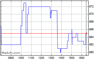 Intraday Murray Income Chart