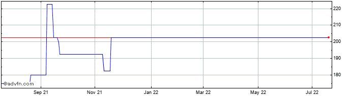 1 Year Marwyn Value Investors Share Price Chart