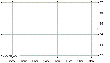 Intraday MTI Wireless Edge Chart