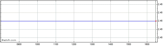 Intraday Modern Water Share Price Chart for 05/4/2020