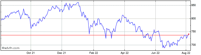 1 Year Mid-wynd International I... Share Price Chart