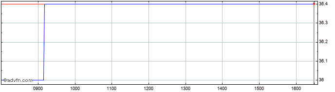 Intraday Nahl Share Price Chart for 19/2/2020