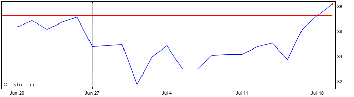 1 Month Nanoco Share Price Chart
