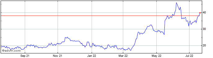1 Year Nanoco Share Price Chart