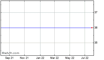 1 Year Noble Vct Chart
