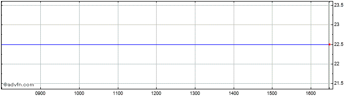 Intraday Norcon Share Price Chart for 27/5/2020