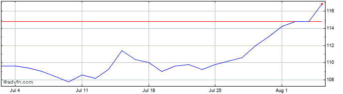 1 Month Nextenergy Solar Share Price Chart