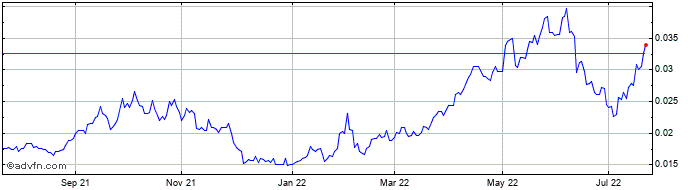 Etfs Nats Charts Historical Charts Technical Analysis For Ngas