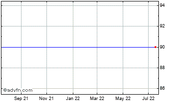 1 Year Northern Rock Chart