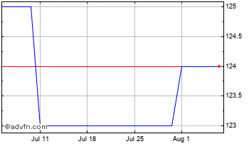 1 Month New Star Investment Trust Chart