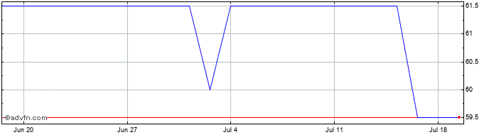 1 Month Northern 2 Vct Share Price Chart
