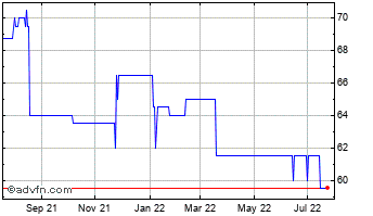 1 Year Northern 2 Vct Chart