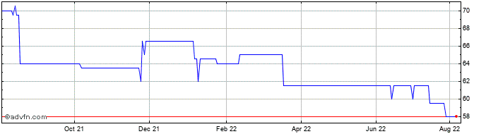 1 Year Northern 2 Vct Share Price Chart