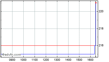 Intraday Norcros Chart