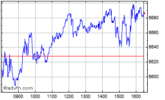Intraday Next Chart