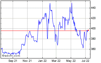 1 Year Oakley Capital Investments Chart