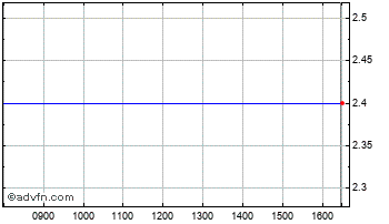 Intraday Octopus 3 Chart