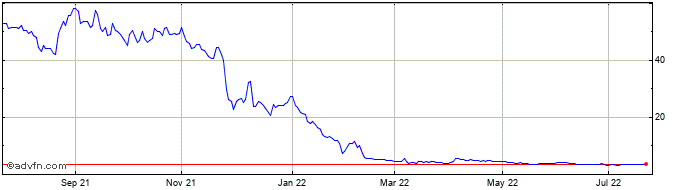 1 Year Omega Diagnostics Share Price Chart