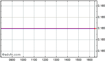 Intraday Oilex Chart