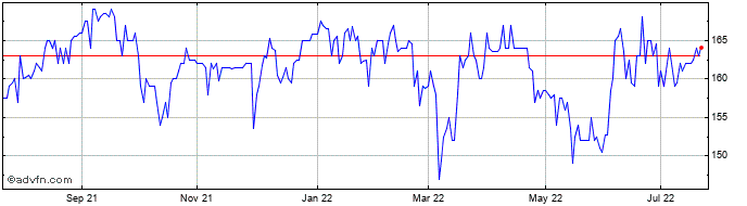 1 Year Odyssean Investment Share Price Chart