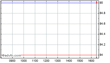Intraday Oncimmume Chart