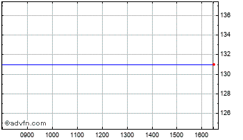 Intraday On-line Plc Chart