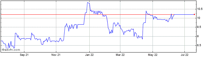 1 Year Ocean Outdoor Share Price Chart