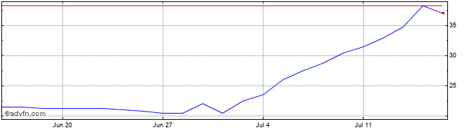 1 Month Optibiotix Health Share Price Chart