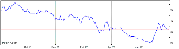 1 Year Optibiotix Health Share Price Chart