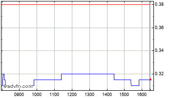 Intraday Oracle Power Chart