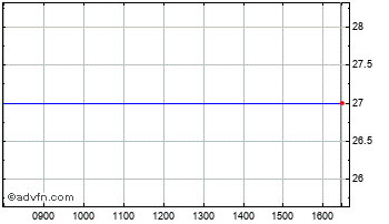 Intraday Oct Sec.Aim Chart