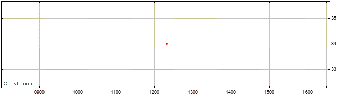 Intraday Oxford Technology 3 Vent... Share Price Chart for 14/8/2020
