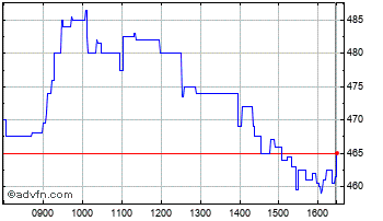 Intraday Oxford Biomedica Chart