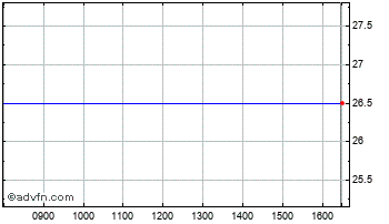 Intraday Oxf.Tech.2 Vct Chart