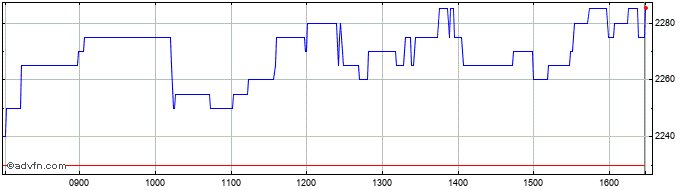 Intraday Oxford Instruments Share Price Chart for 10/8/2020