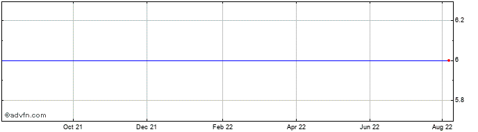 1 Year Prem. Abs. Pfd Share Price Chart