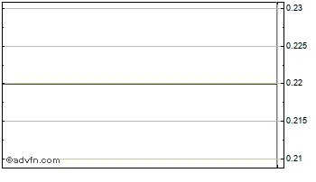 Intraday Paragon Chart