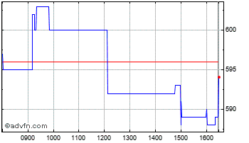 Intraday Paypoint Chart
