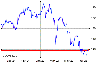1 Year Polar Capital Global Financials Chart