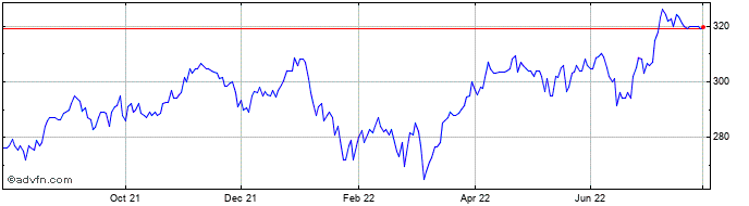 1 Year Polar Capital Global Hea... Share Price Chart