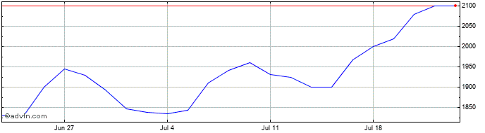 1 Month Polar Capital Technology Share Price Chart