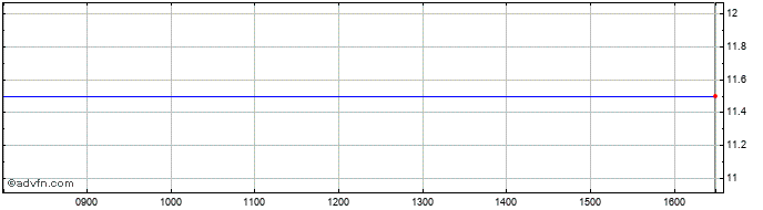 Intraday Prairie Mining Share Price Chart for 01/3/2021