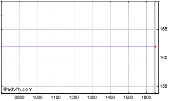 Intraday Premier Eng. Chart
