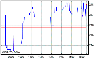 Intraday Provident Financial Chart