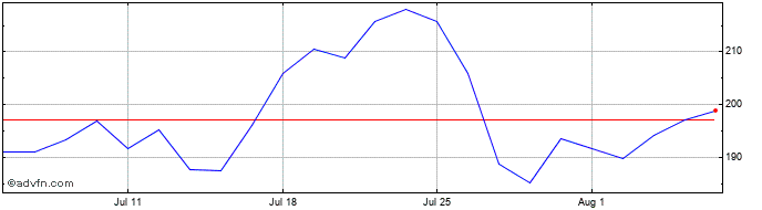 1 Month Provident Financial Share Price Chart