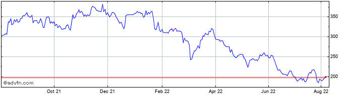 1 Year Provident Financial Share Price Chart
